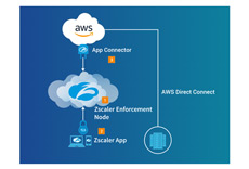 ZPA for AWS