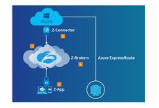 ZPA for Azure